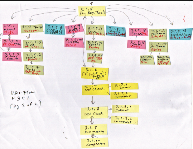 Substantively editing e-learning storyboards often entails sketching out user-flow diagrams